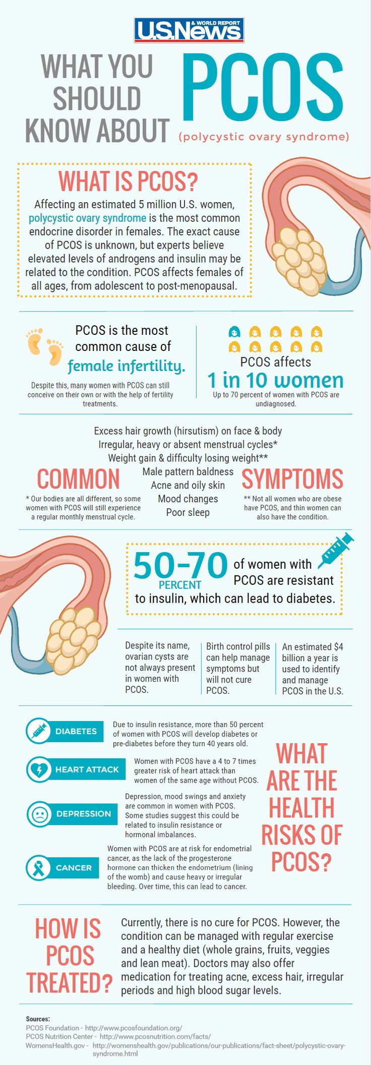 Infographic: What You Should Know About PCOS. Read, lower you carbs to lower bloos sugar levels, which will loer your insuline levels and make you less insoline resistant.