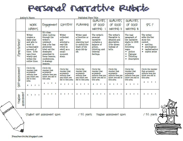 personal essay rubric fourth grade Common core state standards writing rubric narrative writing rubric (4th grade) write narratives to develop real or imagined experiences or events using eective technique, descriptive details, and clear event sequences.