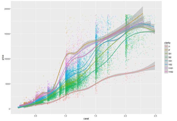 Estudando Data Scientist. Na imagem gráfico com preços de diamantes em função da claridade (pureza). #economia #geekonomics #Data #datascientist #economics