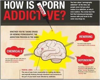 society addiction porn health
