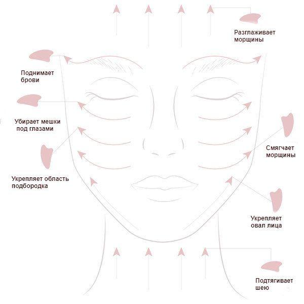 Роллер гуаша для лица как использовать вакуумный массаж на аппарате shape v8