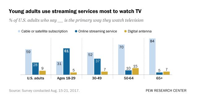 The rise of online streaming services such as Netflix and HBO Go has dramatically altered the media habits of Americans, especially young adults.