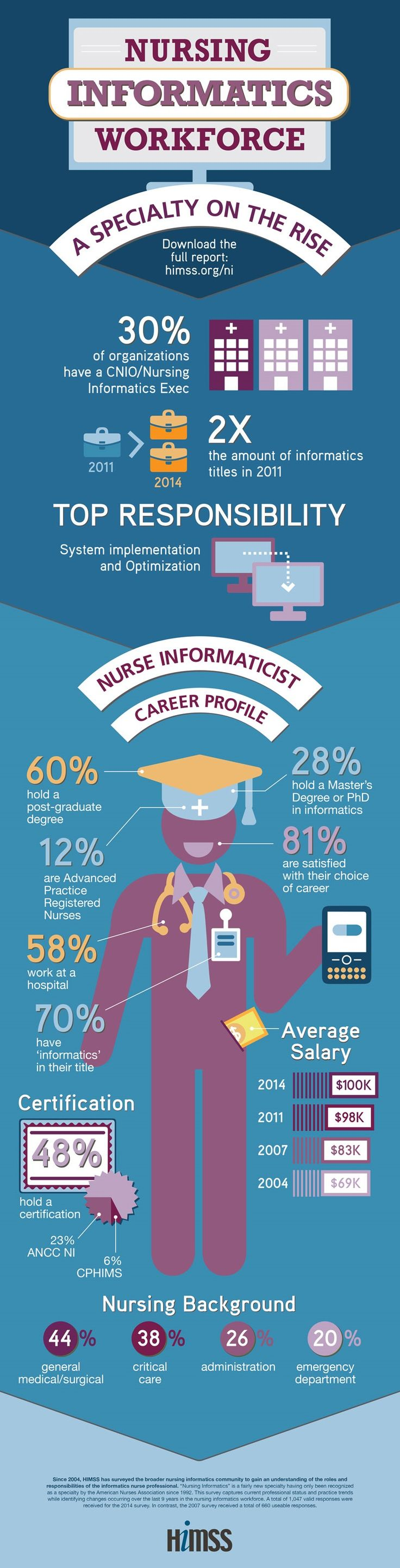 nurse health information How do healthcare careers move from nursing to health information technology one former nurse wanted to impact millions of patients, rather than just.