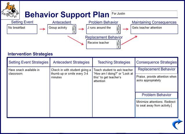 12 best Behavior Flow Charts images on Pinterest Behaviour chart - examples of t charts