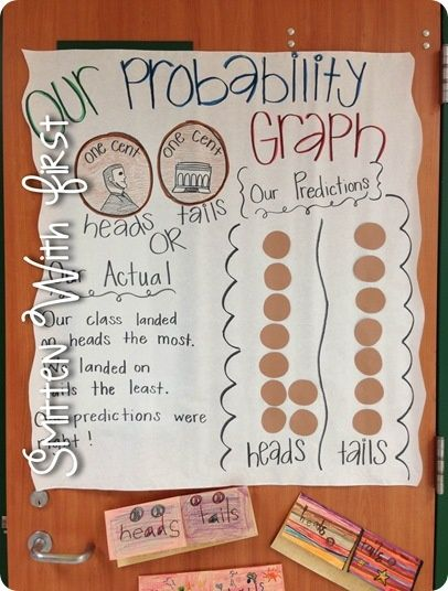 This relates to NCTM because students learn how to organize data while experiencing likely and unlikely situations.