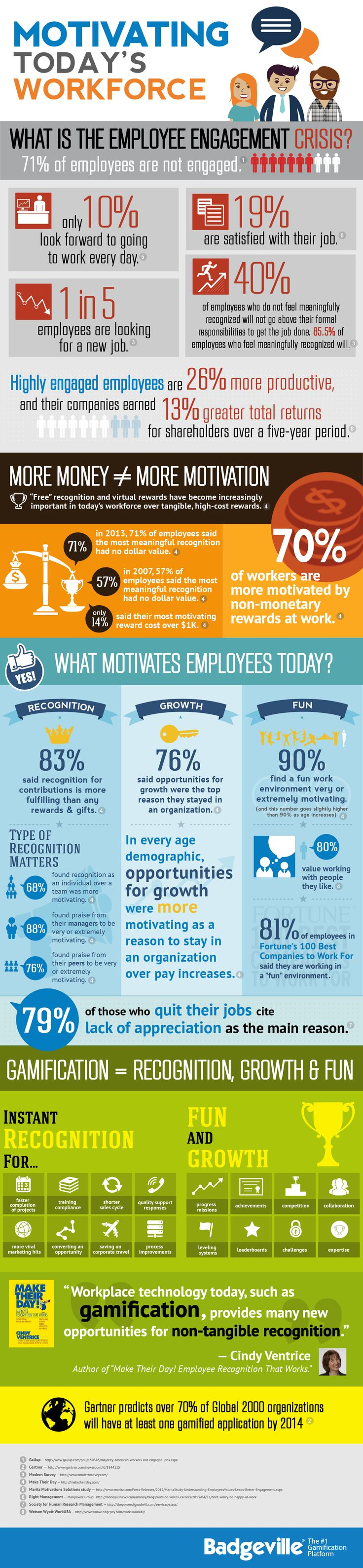 A motivated workforce is a productive workforce. But, what motivates people is not always obvious. see this great infographic www.teambonding.com.au                                                                                                                                                     More