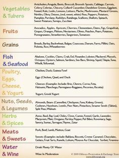 The Mediterranean Diet Food List - Any diet that includes wine can't be all bad right  :)