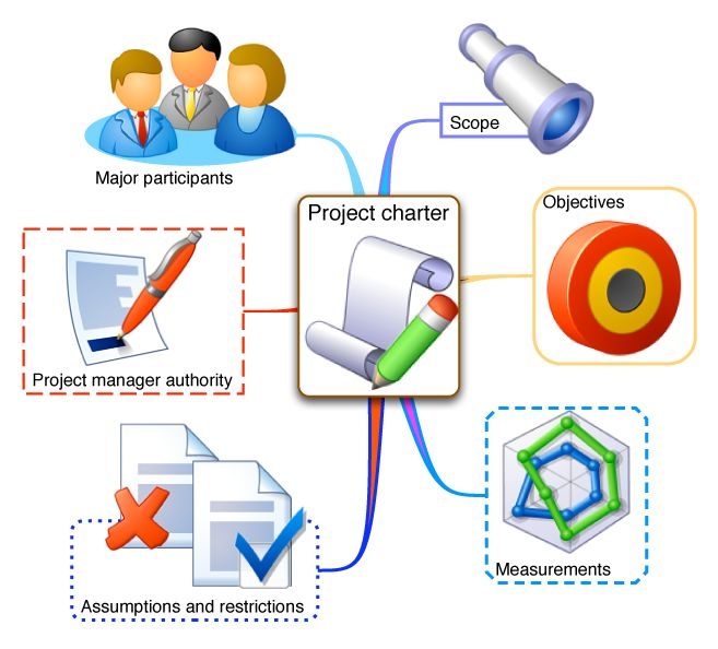 Best Project Management Concepts Images On   Business