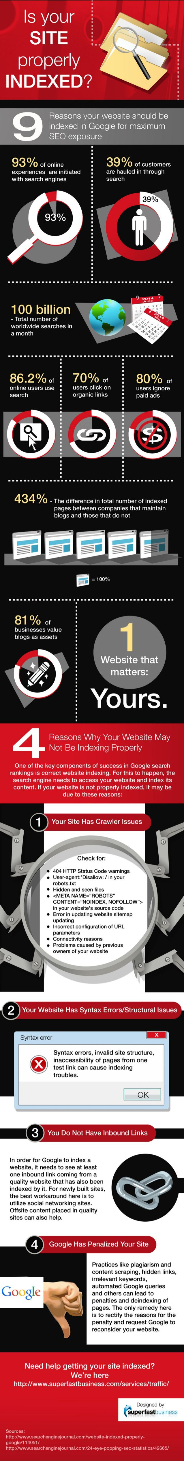 Is your site properly indexed? #SEO #infographic #DigitalFreak
