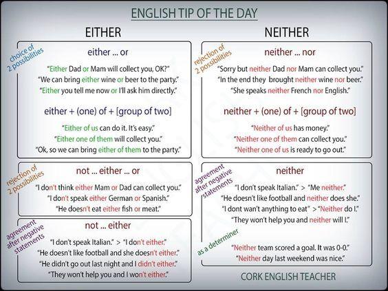 Forum | _________Grammar | Fluent LandEither vs. Neither | Fluent Land