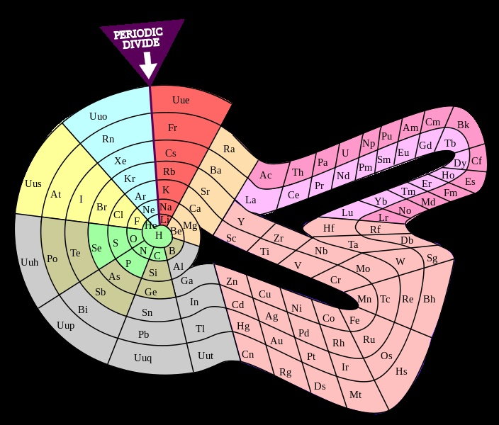 Theodor Benfey's spiral periodic table | Periodic Tables ...