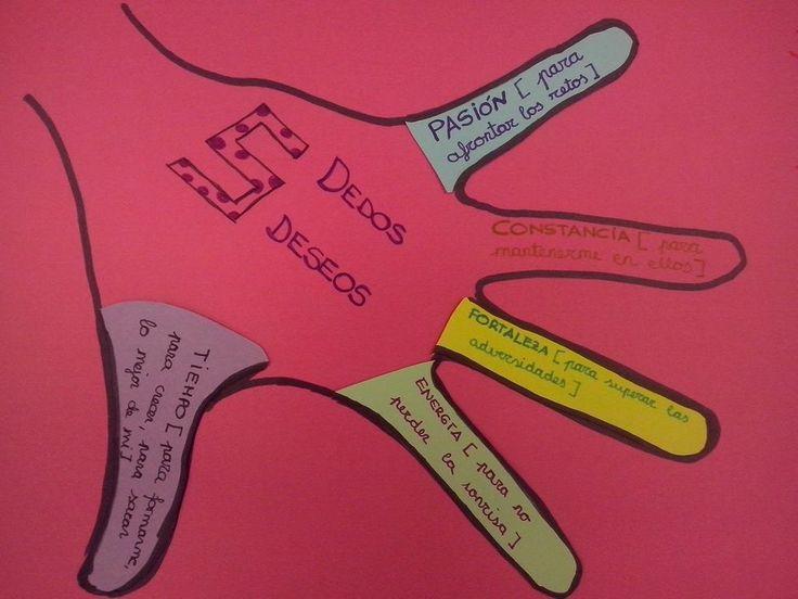 """Andrea Rodrigo en Twitter: """"5 dedos 5 deseos para este curso. ¿Cuáles son los tuyos @MartaaRv ? #refrescatuaula http://t.co/8SYm2Kjqhe"""""""