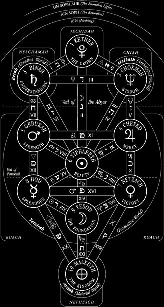 The Kabbalah Tree of Life with the names of the Sephiroth and paths. Notice The Void and The Abyss, two necessary mystical states of consciousness attainment.