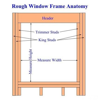 Window Frame Anatomy And Measuring Window Vinyl Vinyl Replacement Windows Windows