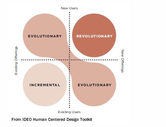 Evolution vs revolution via ideo brand strategy for Ideo product development