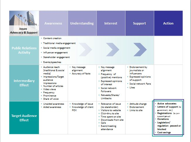 issues measurement framework template  pr  apr