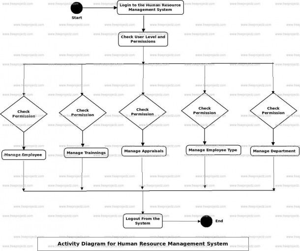 Use Case Diagram For Human Resource Management System Activity Diagram Class Diagram Human Resource Management System