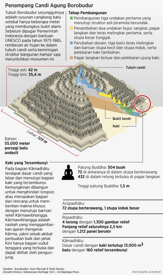 Desertasi Mengungkap Asal-usul dan Pembangun Borobudur