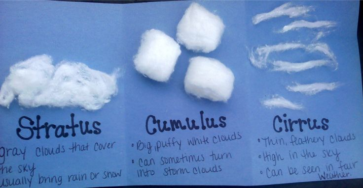 Cloud project using cotton balls || Including art in the classroom is always fun:)