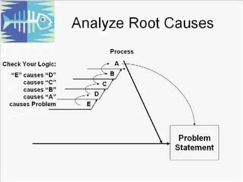 28 best root cause analysis images on pinterest project management example root cause analysis rca using ishikawafishbone diagrams google search ccuart Images
