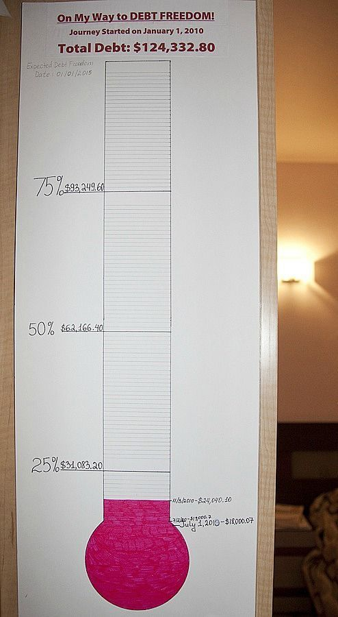 example of using a debt thermometer as visual motivation to paying off debt #debt Get out of Debt Debt Free Debt Payoff Tips, #Debt