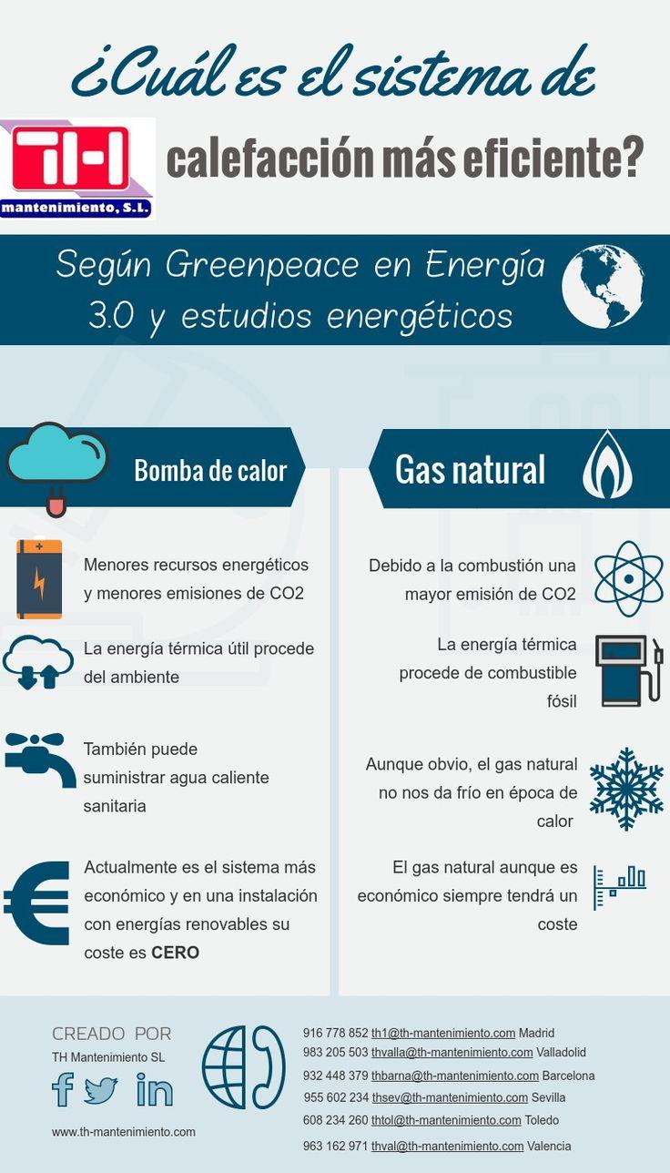 El sistema más eficiente de calefacción #bombadecalor #climatización #aireacondicionado #subvencion