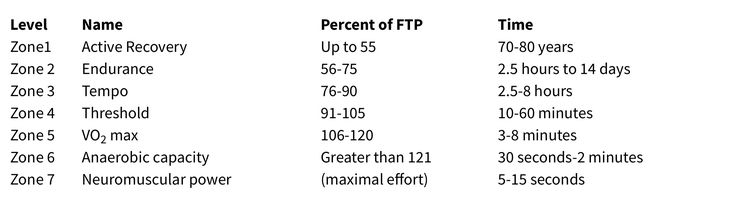 Ftp Training Zones Greater Than Zone 2 Train