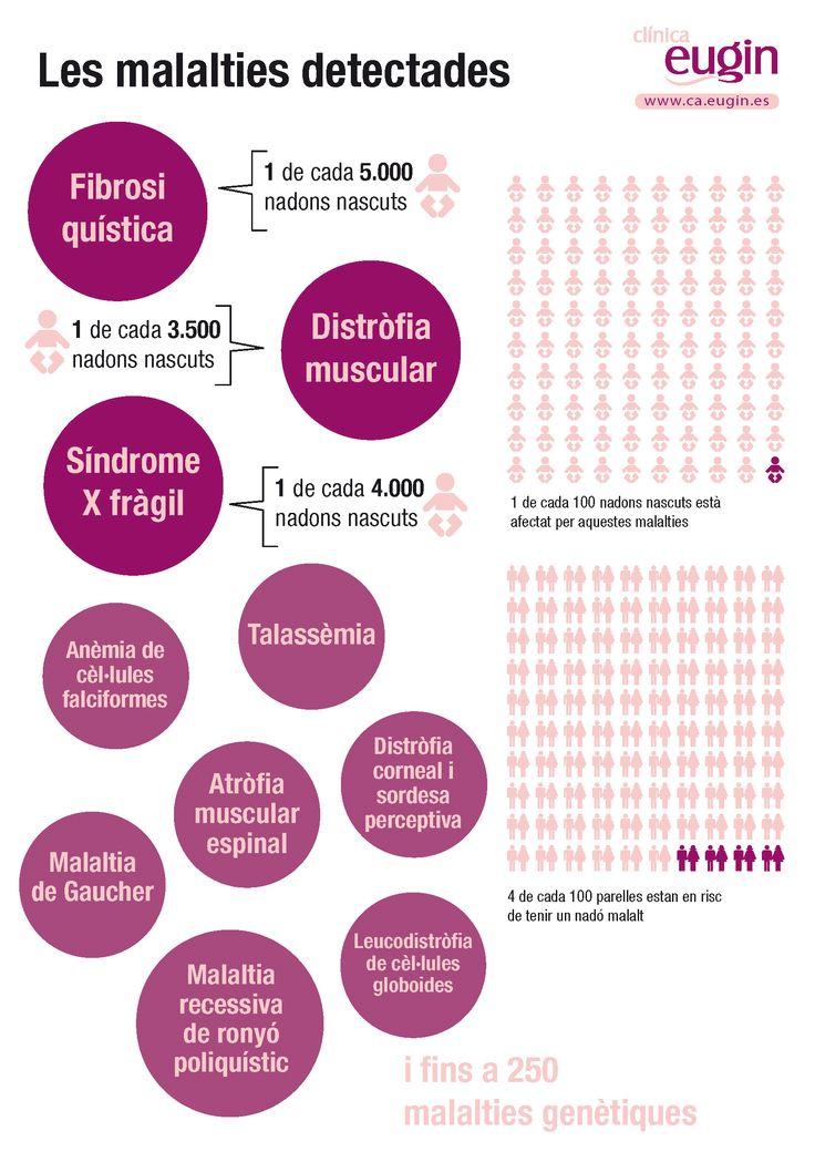 Eugin és el primer centre de Reproducció Assistida a Europa que aplica una anàlisi de detecció de malalties rares al seu banc de donants. La prova pràcticament elimina el risc del nadó d'heretar malalties genètiques greus de la donant i del pare.