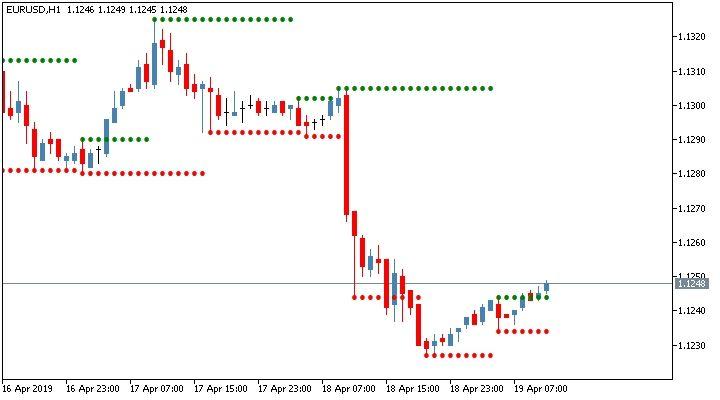 Elliott Wave Theory Stock Charts Technical Analysis Tools Chart