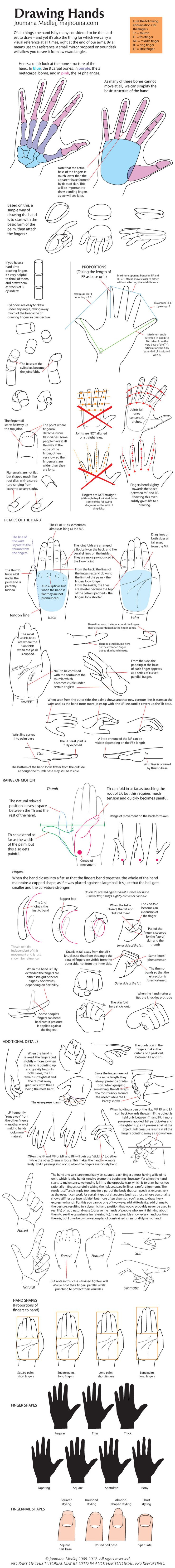 Drawing Hands by Majnouna on deviantART - she sells a book (e or hard copy) with similar guides for the entire body, including facial expressions