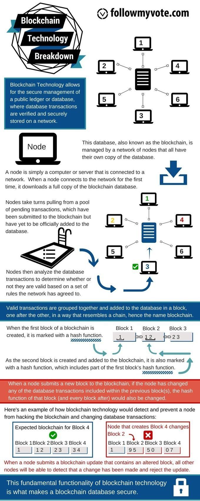 Informative Blockchain Infographics