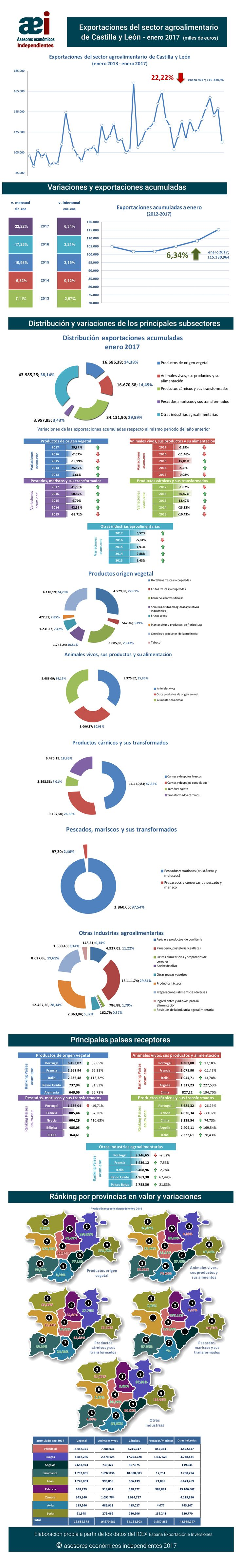 infografía de exportaciones del sector agroalimentario de Castilla y León en el mes de enero 2017 realizada por Javier Méndez Lirón para asesores económicos independientes
