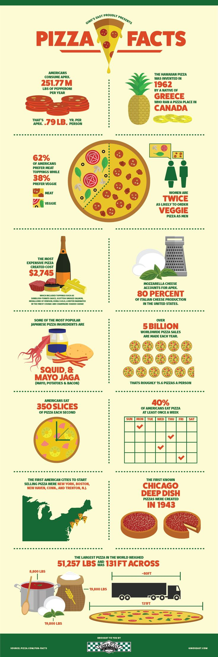#PIzza Facts - Do you fancy an infographic?  There are a lot of them online, but if you want your own please visit http://www.linfografico.com/prezzi/  Online girano molte infografiche, se ne vuoi realizzare una tutta tua visita http://www.linfografico.com/prezzi/