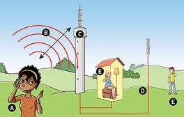 Werking van de GSM