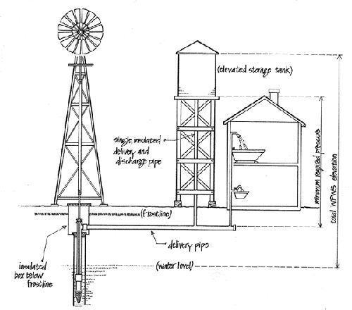 All You Need To Know About Water pumping windmills~ www.backwoodshome.com/articles2/ainsworth90.html