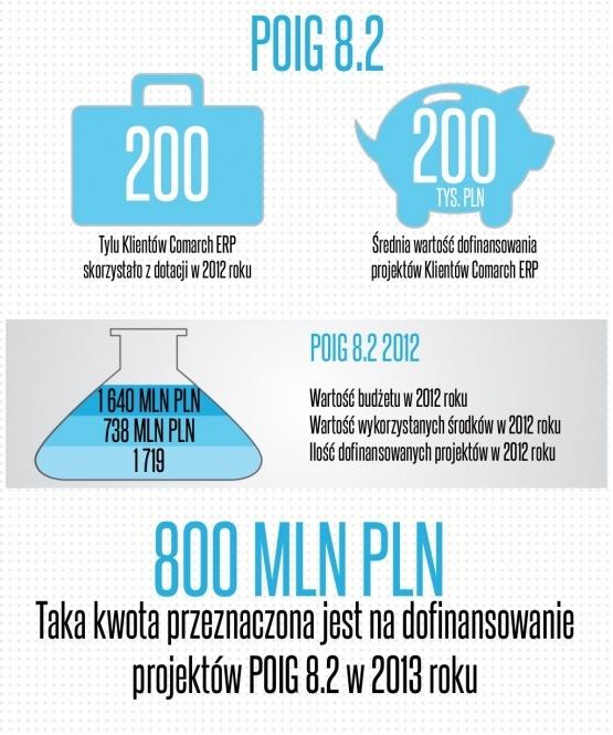 Działanie 8.2. Programu Operacyjnego Innowacyjna Gospodarka w liczbach.