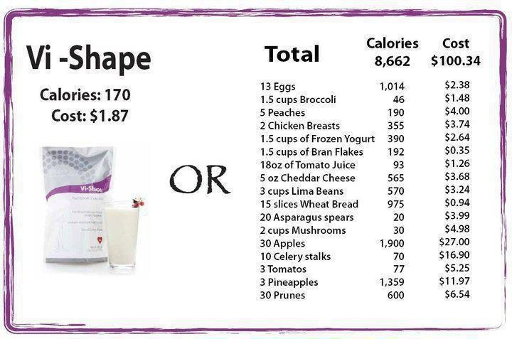 Control calories AND get the nutrition you need. It shouldn't be either/or.: Body By Vi, Growing Weights, Shak, The Challenges, Fastest Growing, Lose Weights, Bodybyvi, Weights Loss, Vi Shakes