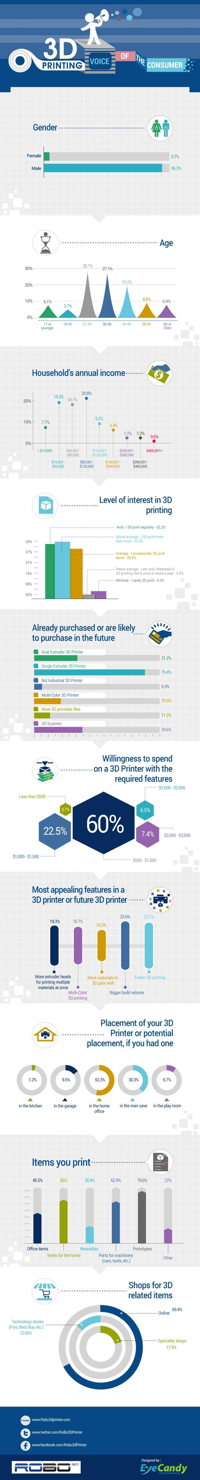 3ders.org - ROBO 3D announces results of the Big 3D Printing Consumer Survey | 3D Printer News & 3D Printing News