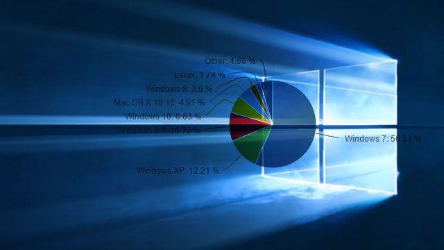 Så många har uppgraderat till Windows 10!