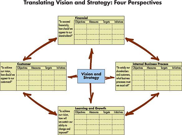 Best Strategy Map Template  Balanced Scorecard Template  By
