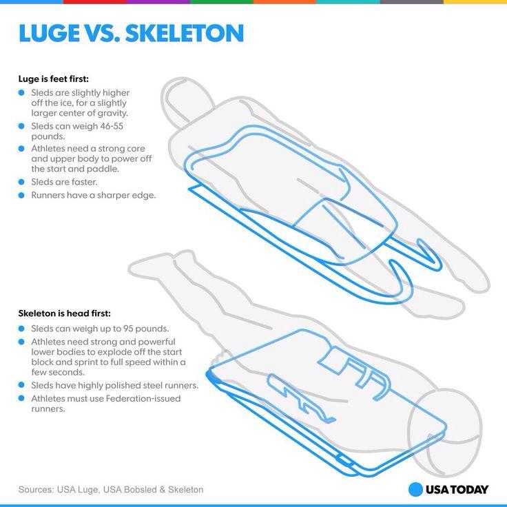 Luge Vs Skeleton Go For The Gold Winter Olympics 2014