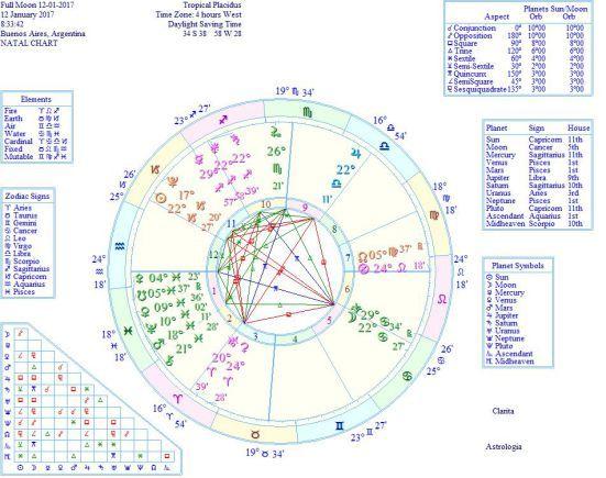 @solitalo La Luna Llena del Sol en Capricornio se produce el 12 de enero de 2017 a las 11:33 Hs GMT, y en Argentina a las 8:33 Hora Local. Una dinámica Luna Llena en cáncer, nos encuentra cuando es…