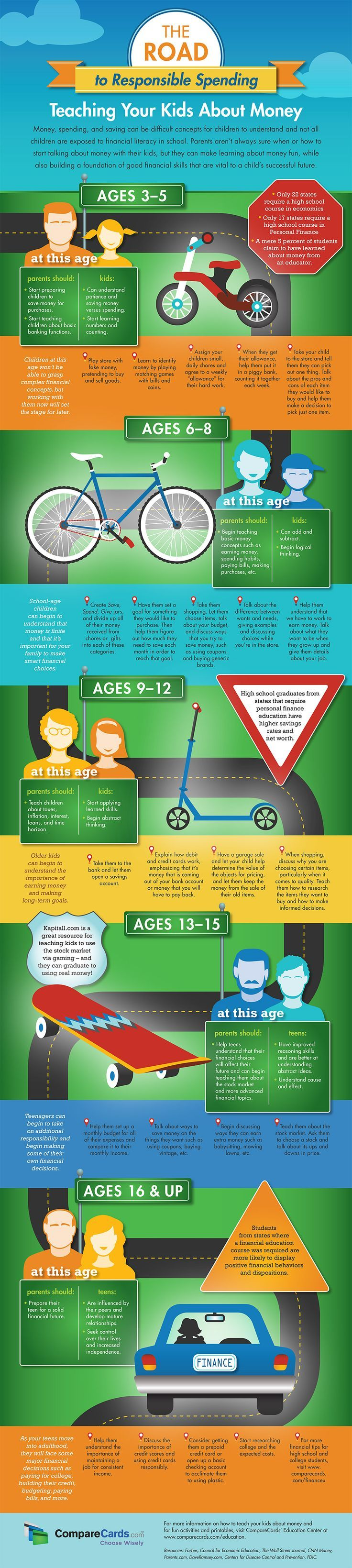 The Road to Responsible Spending. Teaching Your Kids About Money #infographic #Finance #Parenting