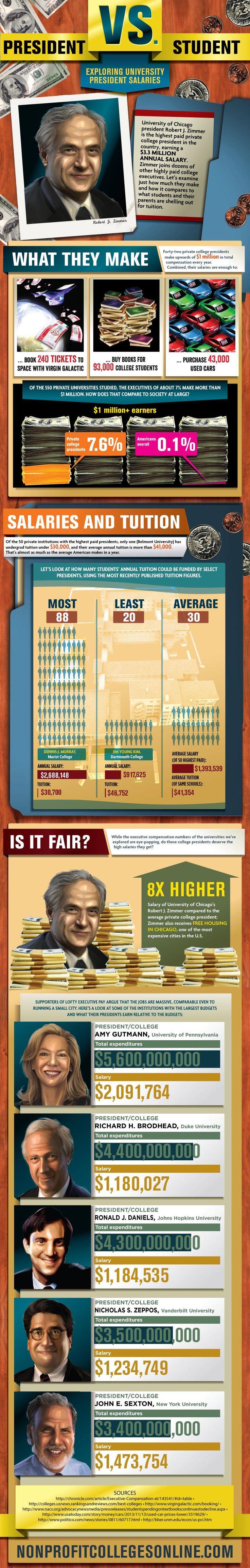 President Vs. Student: Exploring University President Salaries [Infographic]