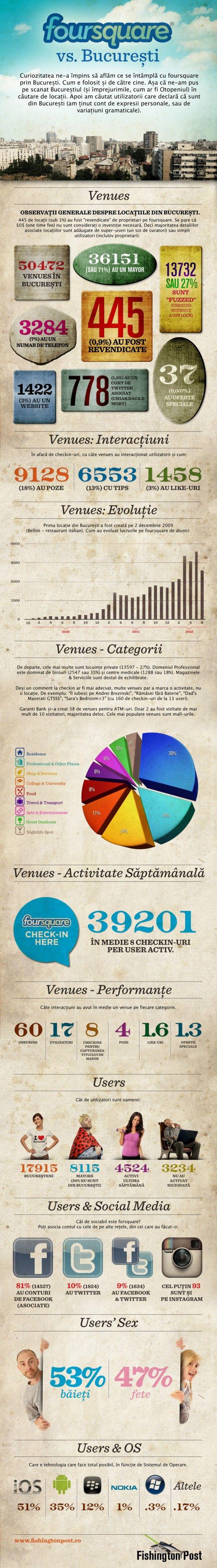 Foursquare vs. Bucuresti. Research: Infographics Typography, Dates, Media Infographic, Cu Foursquare