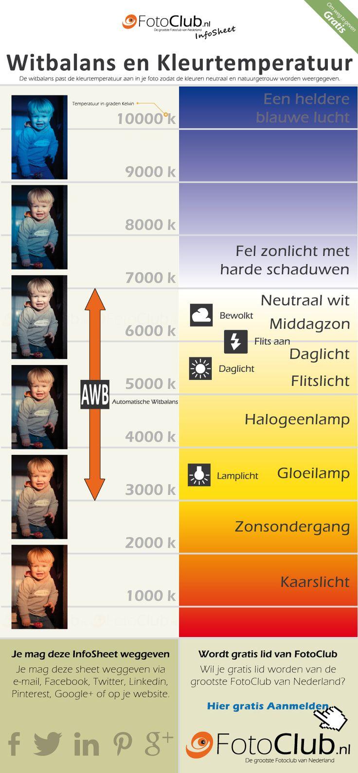 Je kan de witbalans ook per situatie apart instellen met de icoontjes zoals aangegeven in de informatiesheet (gratis downloaden) over witbalans en kleurtemperatuur.