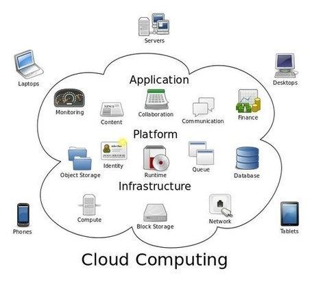 Qué es Cloud Computing o computación en la nube