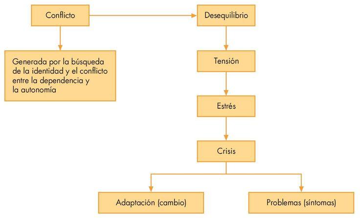 http://www.apcontinuada.com/es/factores-psicologicos-adolescencia/articulo/80000509/