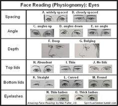 Face Reading (Physiognomy): Eyes #Physiognomy #Chapter21Vol1 #Ishmael