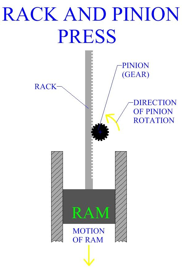 Rack And Pinion Press Manufacturing Pinterest